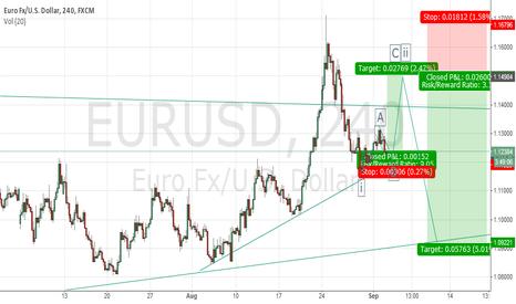 EURUSD: EUR/USD Long Set Up