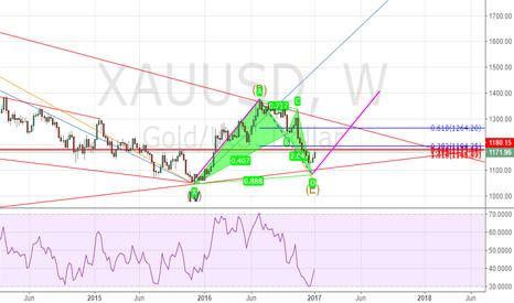 XAUUSD: @GOLD,Long at 1100~1080 as per BAT Pattern