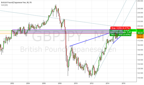 GBPJPY: SHORT GJ AROUND 191