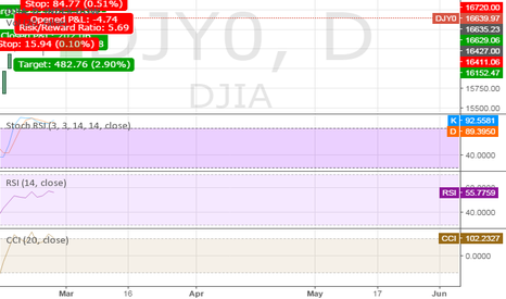 DJY0: SHORT DJI ::: REVERSAL CALL
