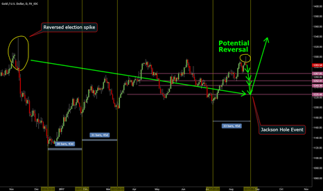 XAUUSD: Gold: DCL Plan B