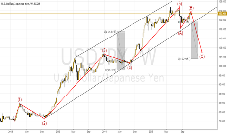 USDJPY: Impulse