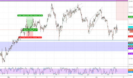 EURJPY: EURJPY - Watch for sell set up