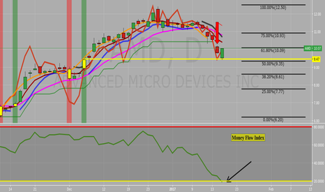 AMD: looks oversold on daily money flow