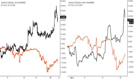 C2BTC: coin 2.0/Bitcoin et Bitcoin/USD