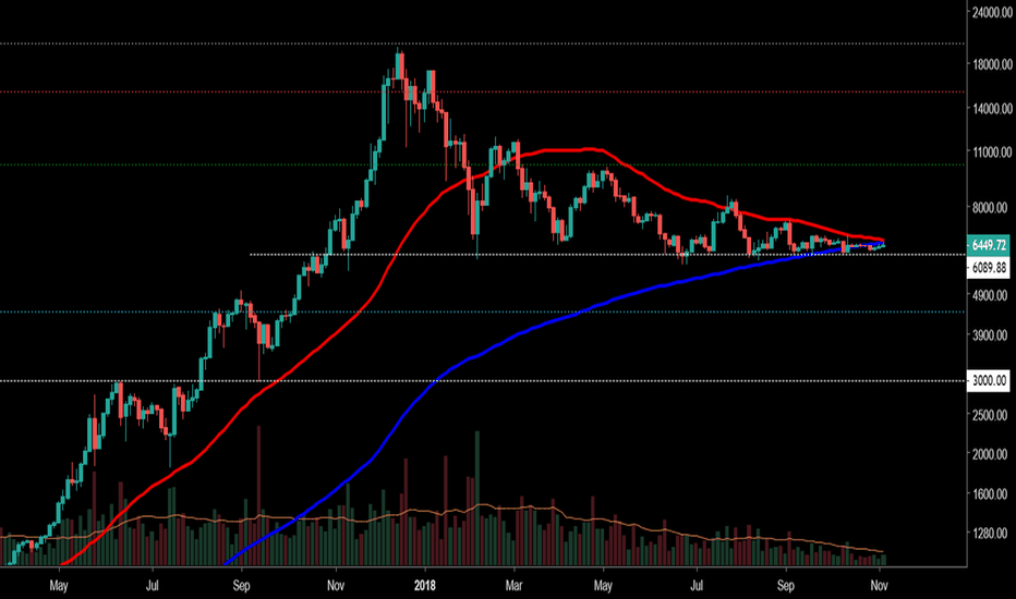 BTCUSD: 3d Death cross coming up potentially 50/200
