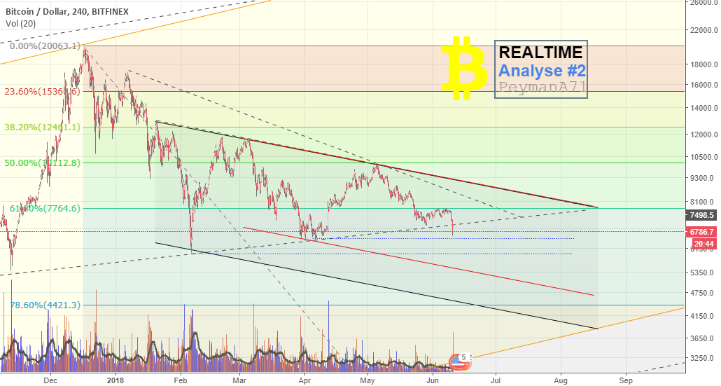 """BTC Realtime Analyse #2"""