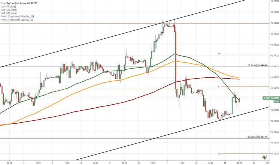EURSEK: EUR/SEK 1H Chart: Bearish momentum