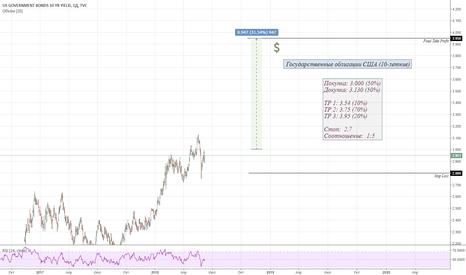US10Y:  Государственные облигации США
