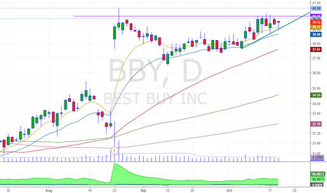 BBY: force breakout on another blue chip