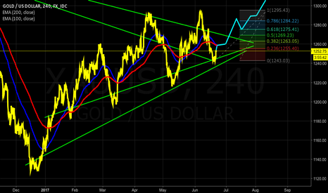 XAUUSD: GOLD One more