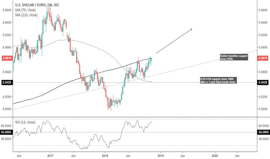 USDEUR: USD/EUR, Long, 2019
