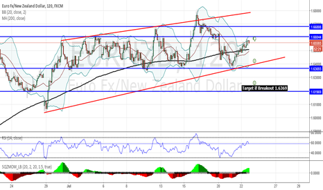 EURNZD: EUROZND will tast his support again if breakout then 1.6196 TR