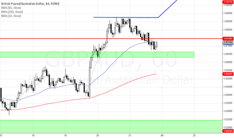 GBPAUD: GBP/AUD Long-Potential