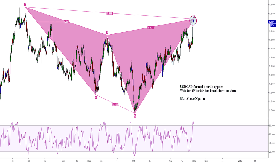 USDCAD: USDCAD formed bearish cypher