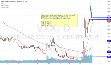 VXX: Numerous downside targets in the form of gaps remain unfilled