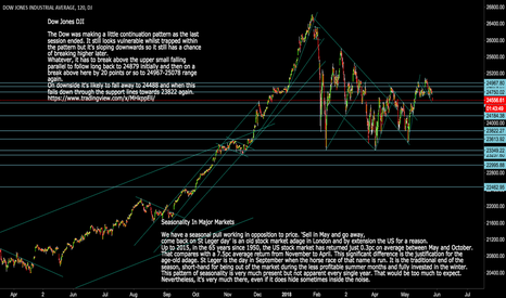 DJI: DJI: Dow Jones Seasonality Study
