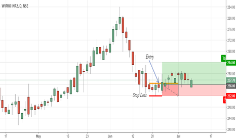 WIPRO: Time to go Long on Wipro