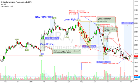 KRA: A Classic Falling Bullish Wedge (Beware a possible bear trap)