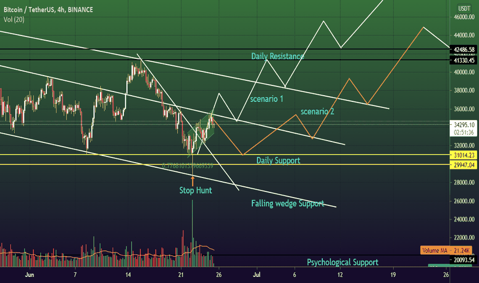 tradingview bitcoin usdt script btc
