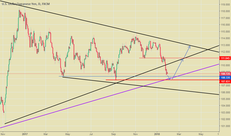 USDJPY: USDJPY outlook for a long