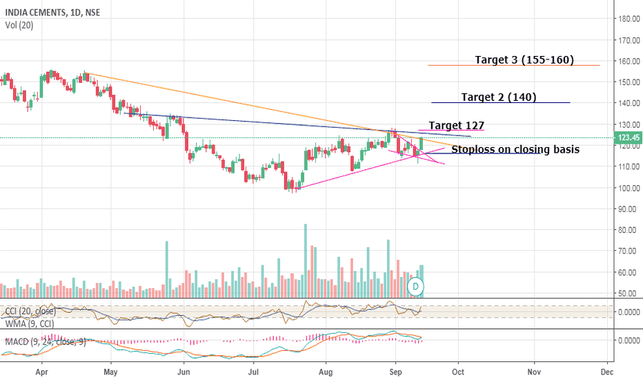 INDIACEM: India Cements short term view- Bullish