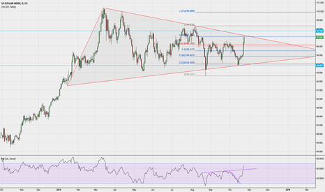 DXY: DXY near breaking triangle