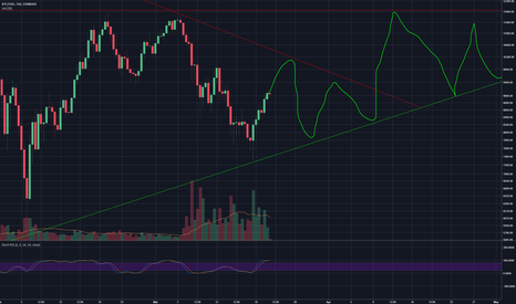 """BTCUSD: Is this ALT """"season"""" End of May walk away?"""