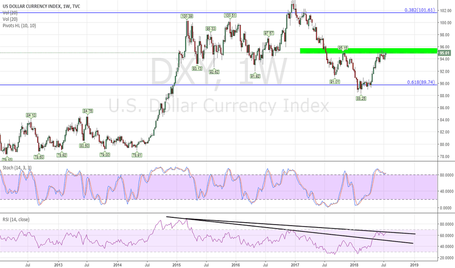 DXY: I'm not bullish in the US$ index yet $UUP