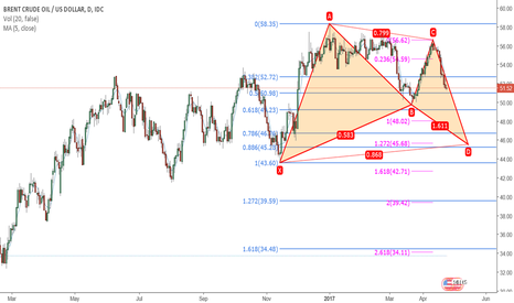 USDBRO: Bullish BAT forming on Brent Oil daily chart