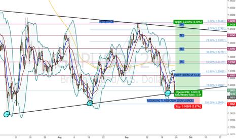 GBPUSD: GBP/USD - LONG