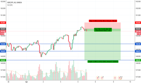 GBPJPY: GBPJPY Sell Big Move