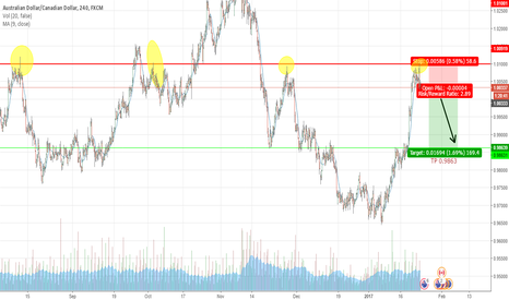 AUDCAD: AUD CAD   LOOKING FOR SHORT AFTER TESTING AGAIN THE RESISTANCE