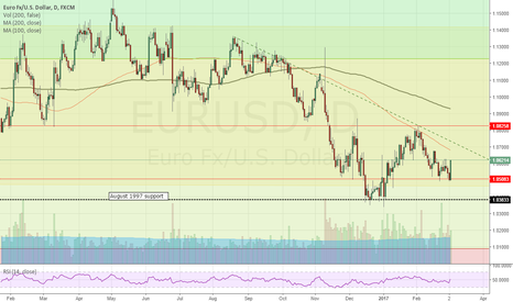 EURUSD: EUR looks BULLISH short term but SELL on open