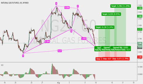 NG2!: NATGAS taken from current (not delayed) price.