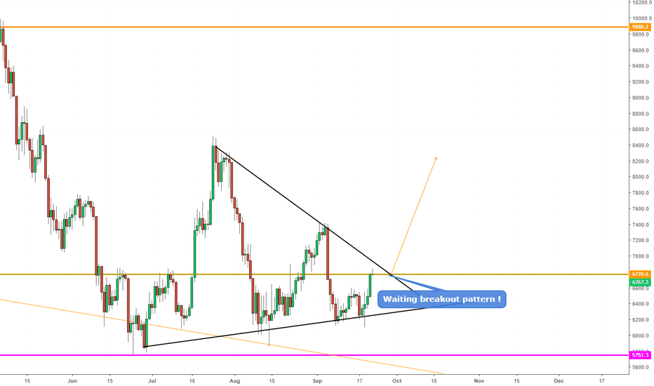 BTCUSD: BTCUSD, Triangle pattern on D1.