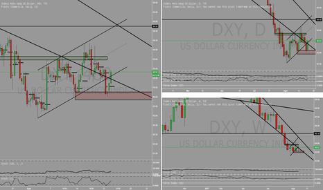 DXY: Dollar memantul pada area 93 yang merupakan titik kunci nya