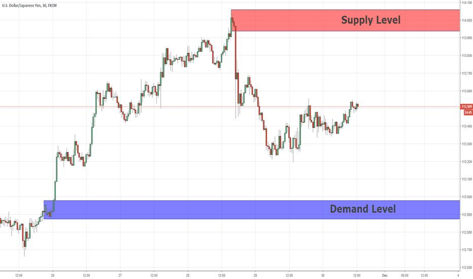 USDJPY: Quasimodo Pattern For Sell Position On  USDJPY  30/11/2018