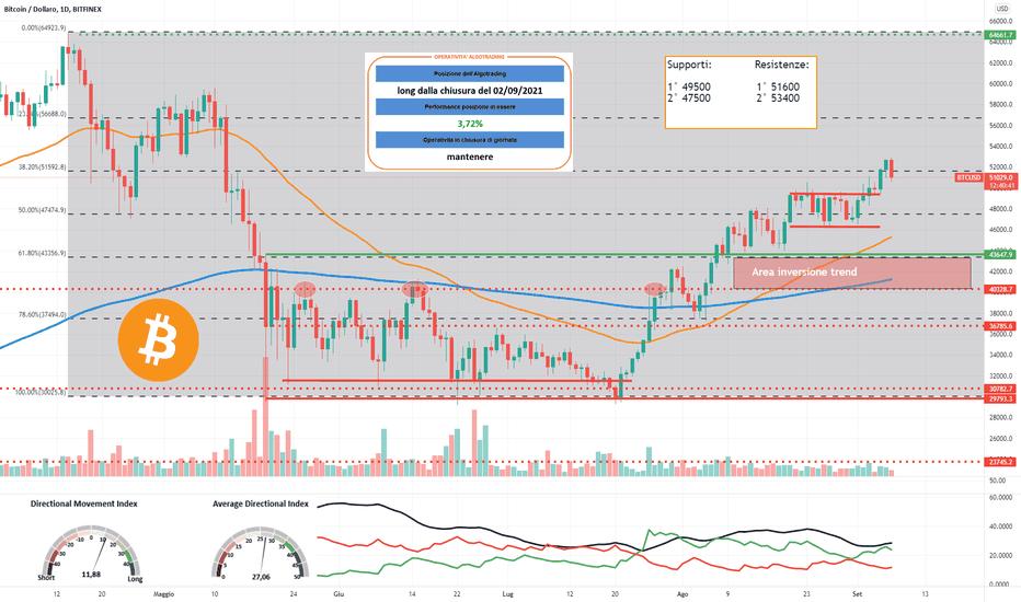 bitcoin analisi tecnica tradingview