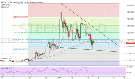 STEEMUSD: STEEM, long term investment and such a good time to buy.