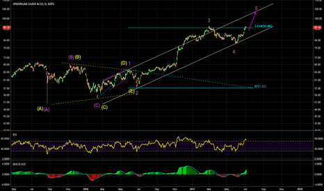 JPM: Another wave up to complete the 5 wave sequence?