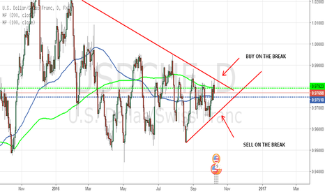 USDCHF: USDCHF TRADE BETWEEN THE GOAL POSTS
