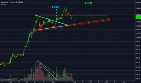 BCCUSDT: Posible triángulo ascendente en BCC/BTC