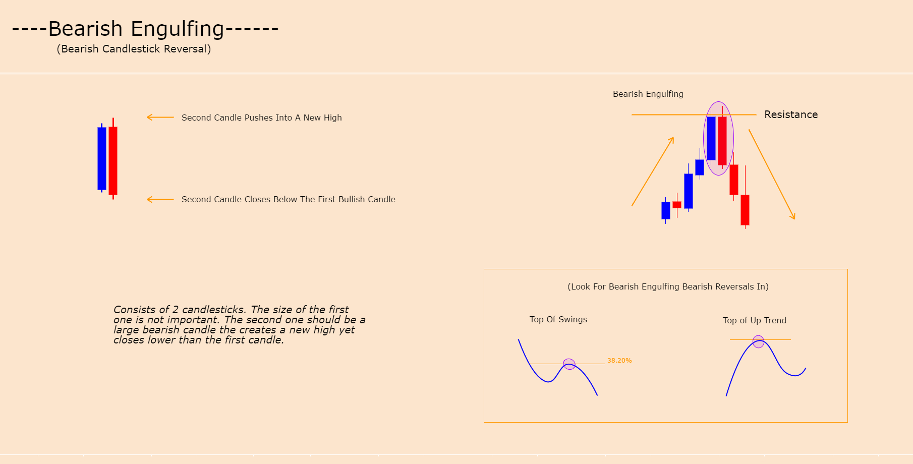 BEARISH ENGULFING - CANDLE FORMATION (BEARISH REVERSAL)