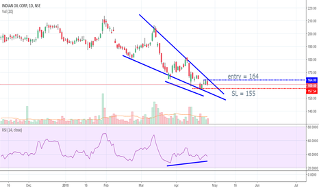 IOC: positional long - all in chart