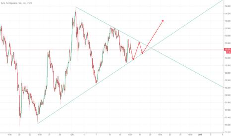 EURJPY: 欧元日元突破三角形长线看多