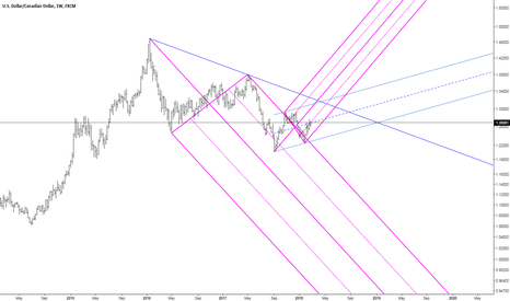 USDCAD: Fork analysis of USDCAD