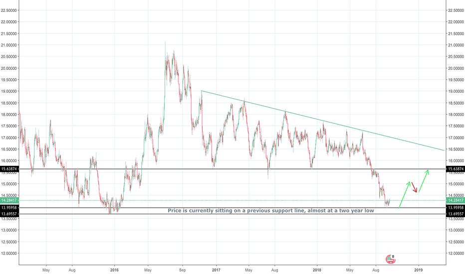 XAGUSD: Potential long for Silver (XAGUSD)