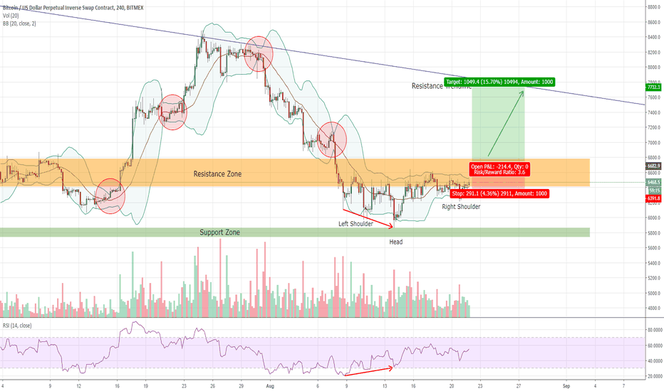 XBTUSD: Calm Before The Storm