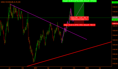 XAUUSD: Gold Long on daily